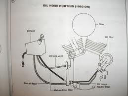 shovelhead oil line routing